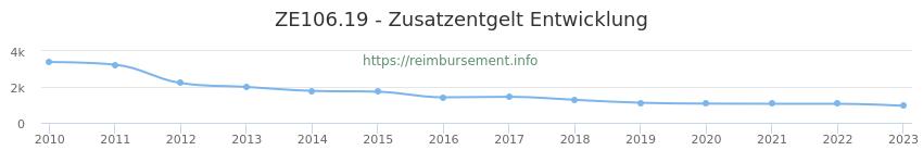 Erstattungsbetrag Historie für das Zusatzentgelt ZE106.19
