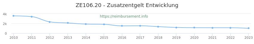 Erstattungsbetrag Historie für das Zusatzentgelt ZE106.20