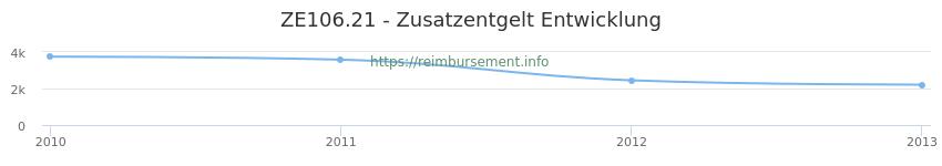 Erstattungsbetrag Historie für das Zusatzentgelt ZE106.21