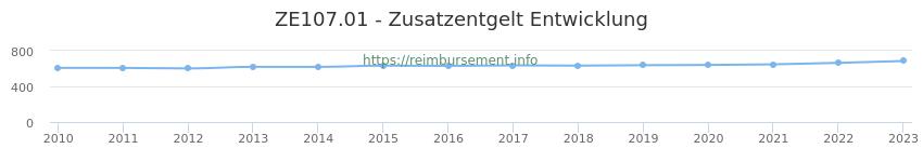 Erstattungsbetrag Historie für das Zusatzentgelt ZE107.01