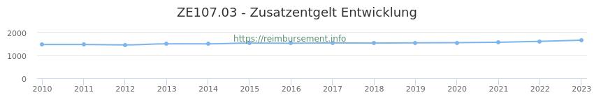 Erstattungsbetrag Historie für das Zusatzentgelt ZE107.03