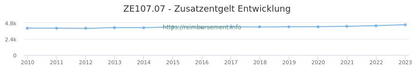 Erstattungsbetrag Historie für das Zusatzentgelt ZE107.07