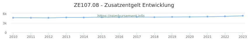 Erstattungsbetrag Historie für das Zusatzentgelt ZE107.08
