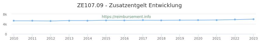 Erstattungsbetrag Historie für das Zusatzentgelt ZE107.09