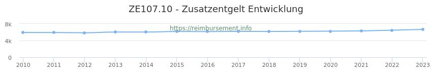 Erstattungsbetrag Historie für das Zusatzentgelt ZE107.10