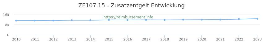 Erstattungsbetrag Historie für das Zusatzentgelt ZE107.15