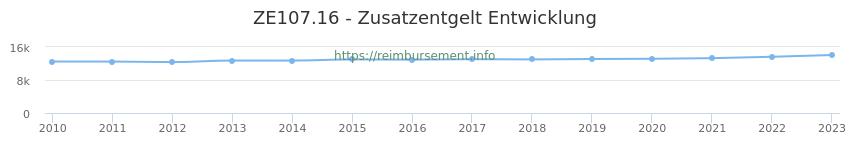 Erstattungsbetrag Historie für das Zusatzentgelt ZE107.16