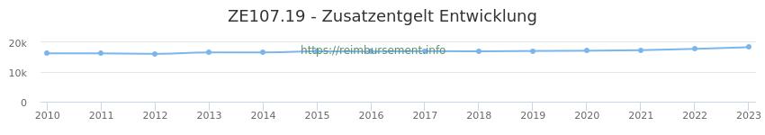 Erstattungsbetrag Historie für das Zusatzentgelt ZE107.19