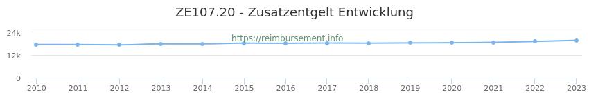 Erstattungsbetrag Historie für das Zusatzentgelt ZE107.20