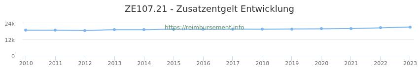 Erstattungsbetrag Historie für das Zusatzentgelt ZE107.21