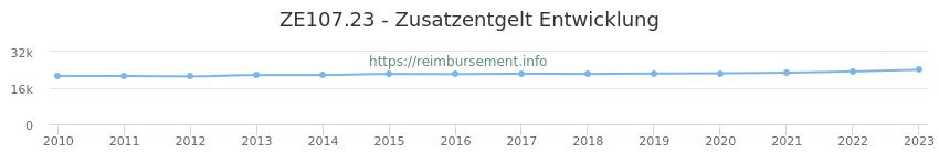 Erstattungsbetrag Historie für das Zusatzentgelt ZE107.23
