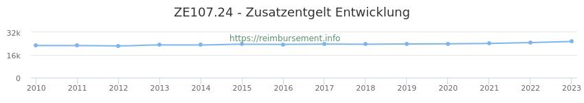 Erstattungsbetrag Historie für das Zusatzentgelt ZE107.24