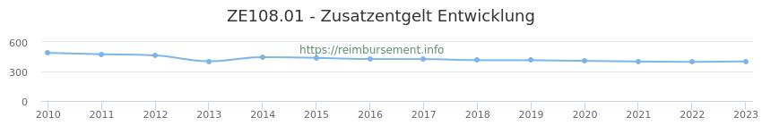 Erstattungsbetrag Historie für das Zusatzentgelt ZE108.01