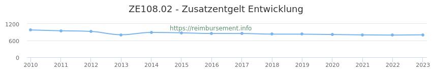 Erstattungsbetrag Historie für das Zusatzentgelt ZE108.02