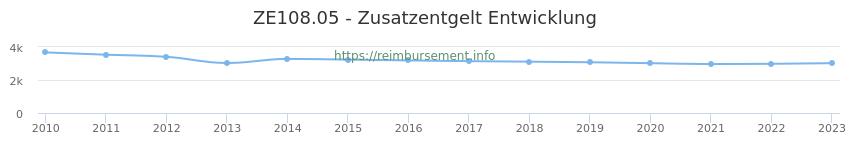 Erstattungsbetrag Historie für das Zusatzentgelt ZE108.05