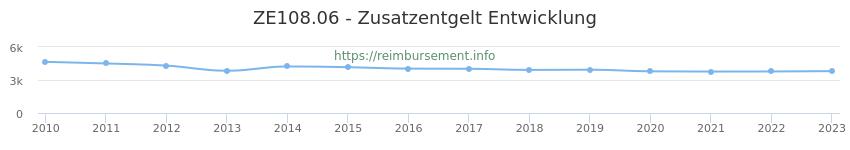 Erstattungsbetrag Historie für das Zusatzentgelt ZE108.06