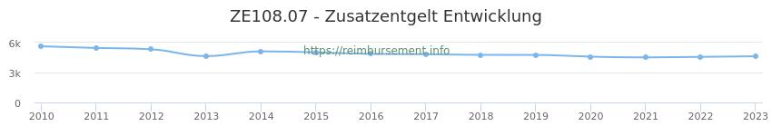 Erstattungsbetrag Historie für das Zusatzentgelt ZE108.07
