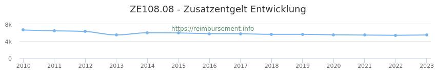 Erstattungsbetrag Historie für das Zusatzentgelt ZE108.08