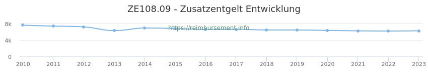 Erstattungsbetrag Historie für das Zusatzentgelt ZE108.09