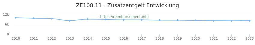 Erstattungsbetrag Historie für das Zusatzentgelt ZE108.11