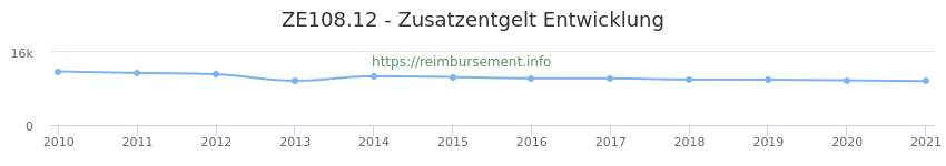 Erstattungsbetrag Historie für das Zusatzentgelt ZE108.12