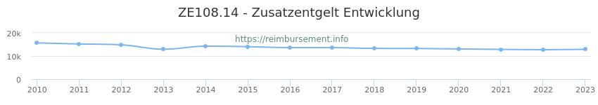 Erstattungsbetrag Historie für das Zusatzentgelt ZE108.14