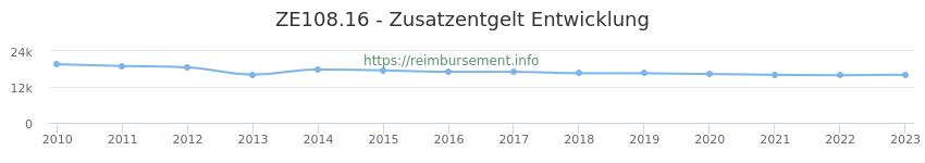 Erstattungsbetrag Historie für das Zusatzentgelt ZE108.16