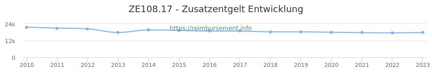 Erstattungsbetrag Historie für das Zusatzentgelt ZE108.17