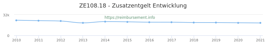 Erstattungsbetrag Historie für das Zusatzentgelt ZE108.18