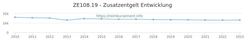 Erstattungsbetrag Historie für das Zusatzentgelt ZE108.19