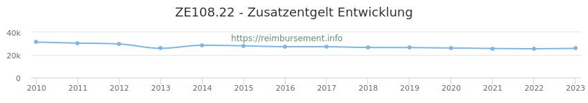 Erstattungsbetrag Historie für das Zusatzentgelt ZE108.22
