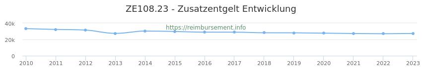 Erstattungsbetrag Historie für das Zusatzentgelt ZE108.23