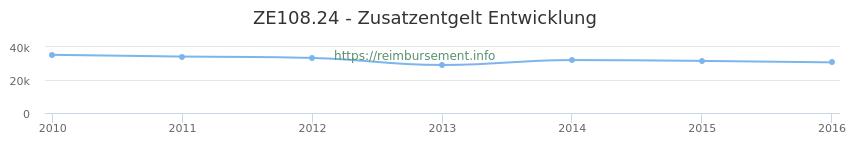Erstattungsbetrag Historie für das Zusatzentgelt ZE108.24