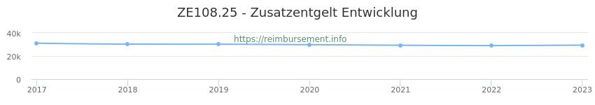Erstattungsbetrag Historie für das Zusatzentgelt ZE108.25