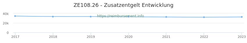 Erstattungsbetrag Historie für das Zusatzentgelt ZE108.26