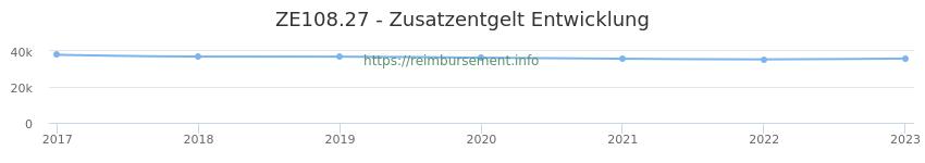 Erstattungsbetrag Historie für das Zusatzentgelt ZE108.27