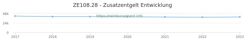 Erstattungsbetrag Historie für das Zusatzentgelt ZE108.28