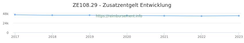 Erstattungsbetrag Historie für das Zusatzentgelt ZE108.29