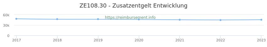 Erstattungsbetrag Historie für das Zusatzentgelt ZE108.30