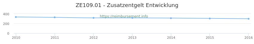 Erstattungsbetrag Historie für das Zusatzentgelt ZE109.01