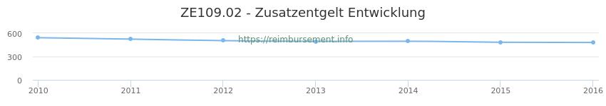 Erstattungsbetrag Historie für das Zusatzentgelt ZE109.02