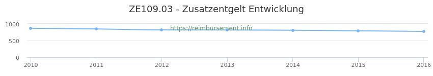 Erstattungsbetrag Historie für das Zusatzentgelt ZE109.03