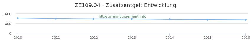 Erstattungsbetrag Historie für das Zusatzentgelt ZE109.04