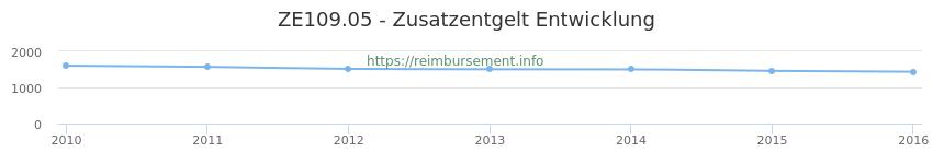 Erstattungsbetrag Historie für das Zusatzentgelt ZE109.05