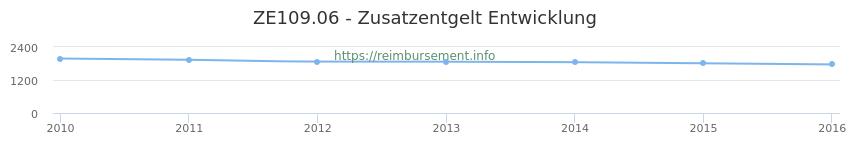 Erstattungsbetrag Historie für das Zusatzentgelt ZE109.06
