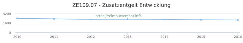 Erstattungsbetrag Historie für das Zusatzentgelt ZE109.07