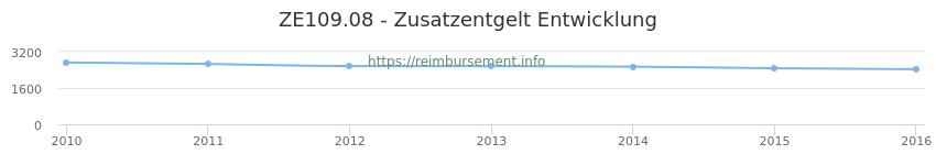 Erstattungsbetrag Historie für das Zusatzentgelt ZE109.08