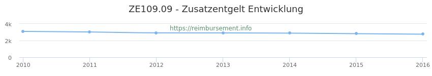 Erstattungsbetrag Historie für das Zusatzentgelt ZE109.09