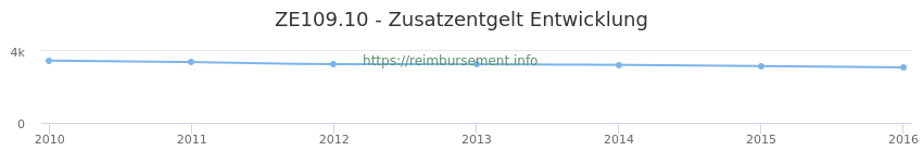 Erstattungsbetrag Historie für das Zusatzentgelt ZE109.10