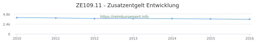Erstattungsbetrag Historie für das Zusatzentgelt ZE109.11